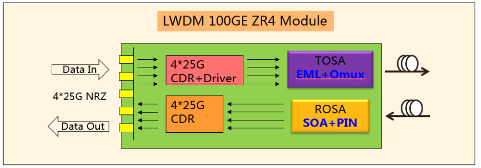 The transceiver integrates the receiver and transmit path on one module. On the transmit side, four lanes of serial data (NRZ) are recovered by a CDR and passed to four laser drivers, which control four lasers with center wavelengths of 1296 nm,1300nm,1305nm and 1309nm. The optical signals are multiplexed to a single mode fiber through an standard LC connector. On the receiver side ,four lanes of optical data streams are amplified by an SOA, then the optical signal are de-multiplexed by an integrated optical demultiplexer. Each data stream is recovered by a PIN detector, then through the transimpedance amplifier and CDR pass to a CAUI-4 compliant output driver. A block diagram is shown in Figure 1.