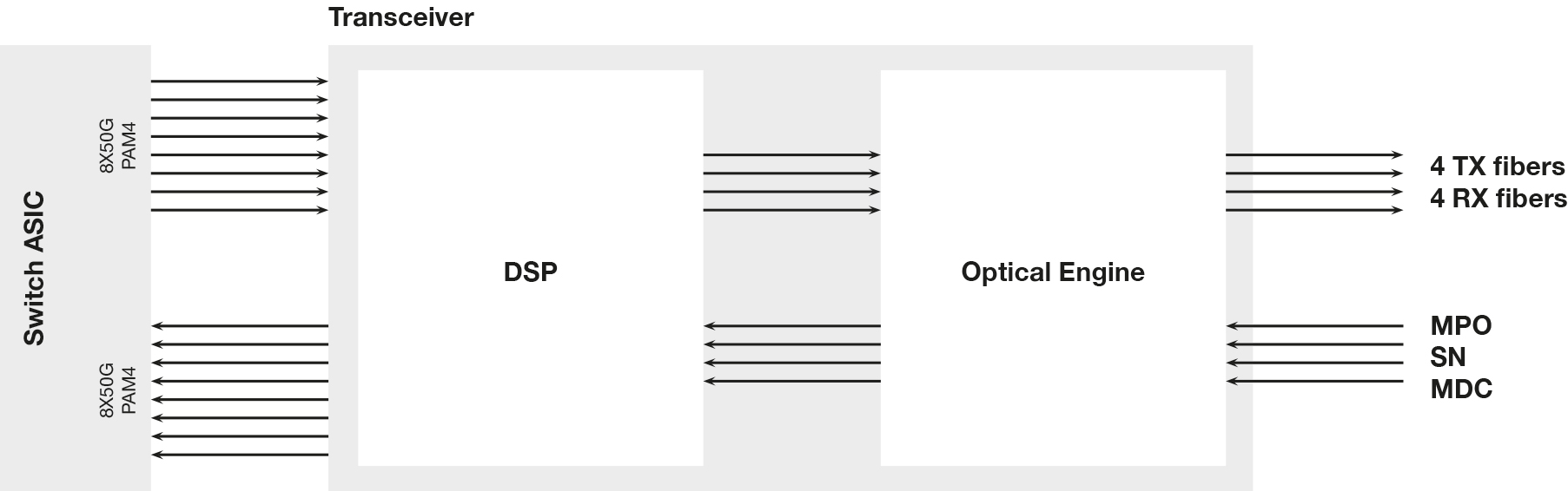 For instance, in the DR4 transceivers the DSP converts the 8x50G PAM4 electrical host signals into 4x 100G electrical lanes towards the optical engine. At the same time the DSP acts as a CDR. In a DR4 the optical engine (EML lasers or Silicon Photonics SIP based) generates and terminates the optical lanes. Each lane operates at 1310 and requires one fiber. In other words, the transceiver interface needs to have 8 fibers.