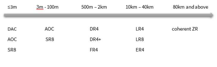 The below schematics shows the different standards based on distances:
