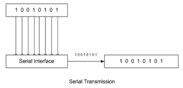The Optical and electrical transceiver are using what we call the Serial Data Communication. In this kind of communication, the data bits are transmitted sequentially one by one.