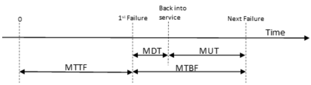 In many cases, MDT is very week compared to MUT, we can say that MTTF = MTBF