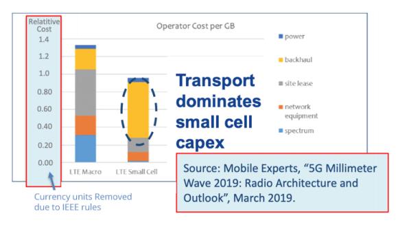 Figure 1 : Coûts relatifs des éléments de réseau (IEEE 802 / UIT /Nokia)